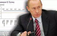 Рейтинг Путина падает