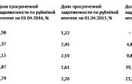 Дагестан в рейтингах РИА