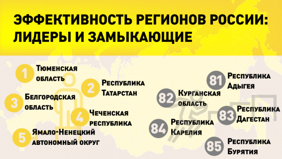 Дагестан и Адыгея оказались последними в списке эффективности управления